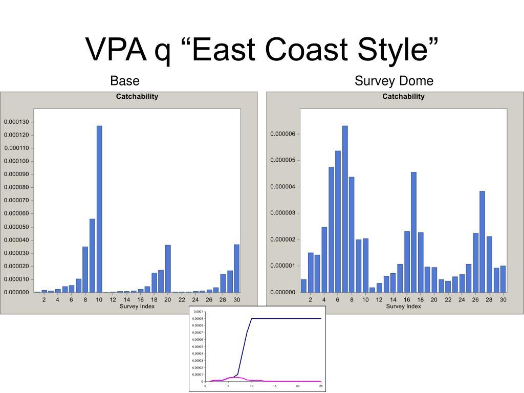 "VPA q ""East Coast Style"""