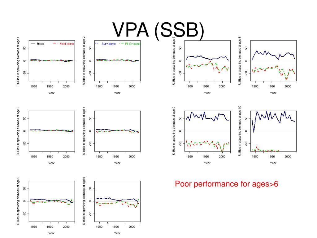 VPA (SSB)