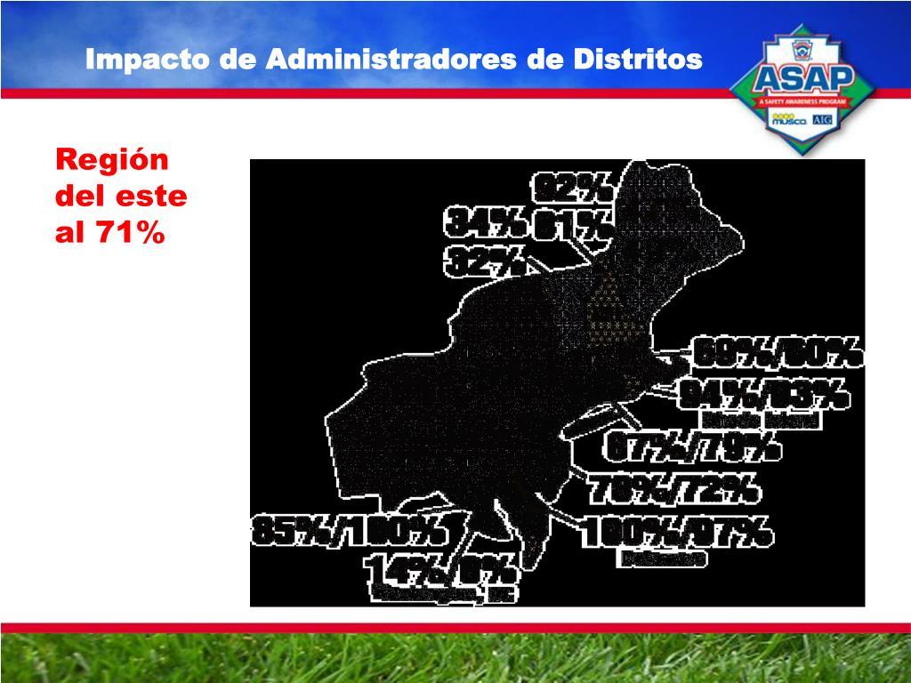 Impacto de Administradores de Distritos