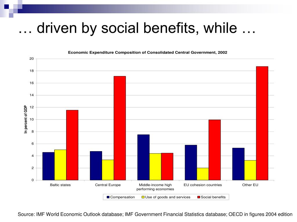 … driven by social benefits, while …