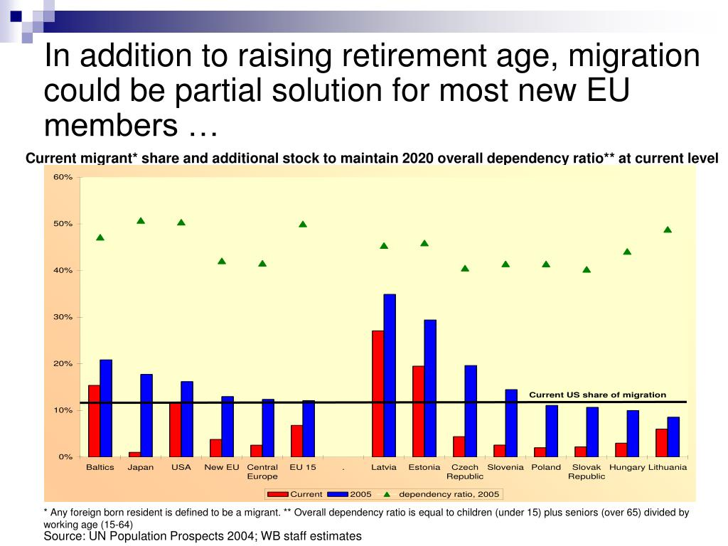 In addition to raising retirement age, migration could be partial solution for most new EU members …