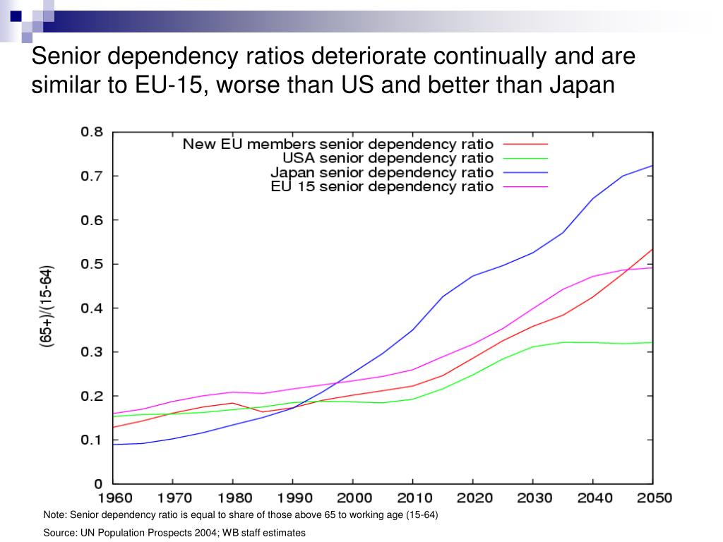 Senior dependency ratios deteriorate continually and are similar to EU-15, worse than US and better than Japan
