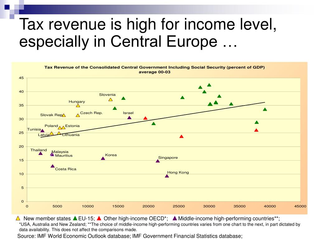 New member states     EU-15;      Other high-income OECD*;       Middle-income high-performing countries**;