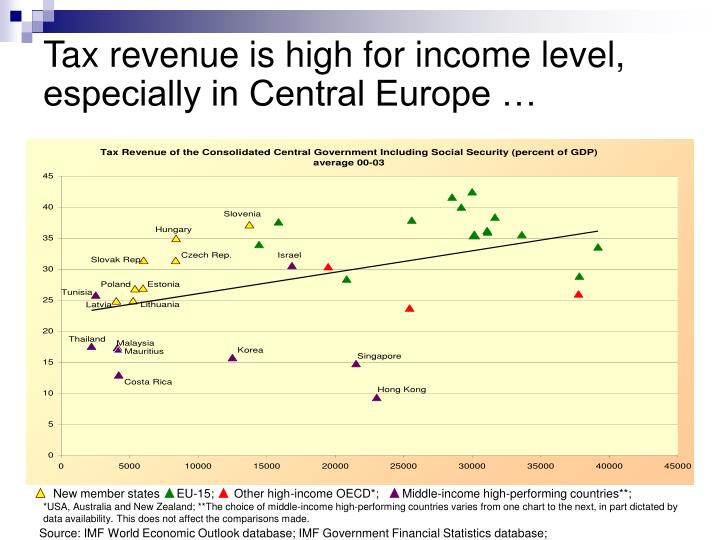 Tax revenue is high for income level especially in central europe