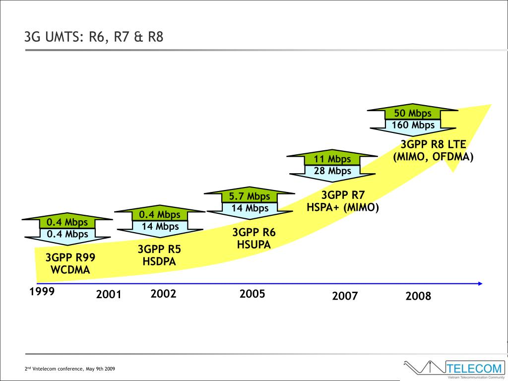 3GPP R8 LTE (MIMO, OFDMA)