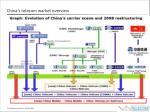 china s telecom market overview