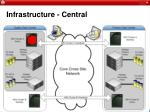 infrastructure central