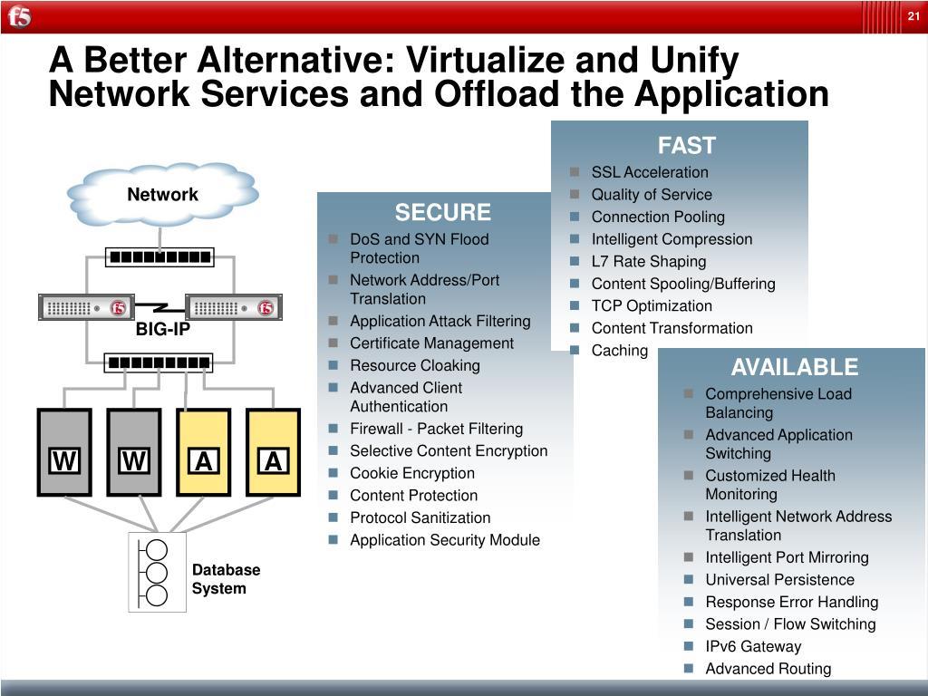 PPT - F5 Traffic Optimization PowerPoint Presentation - ID:177353