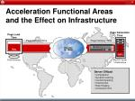 acceleration functional areas and the effect on infrastructure