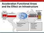 acceleration functional areas and the effect on infrastructure13