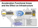 acceleration functional areas and the effect on infrastructure14