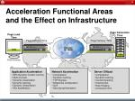 acceleration functional areas and the effect on infrastructure15