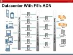 datacenter with f5 s adn