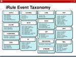 irule event taxonomy