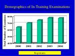 demographics of in training examinations