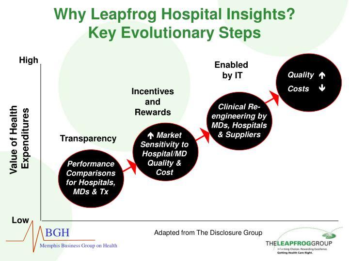 Why leapfrog hospital insights key evolutionary steps