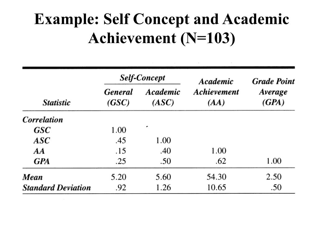 Example: Self Concept and Academic Achievement (N=103)
