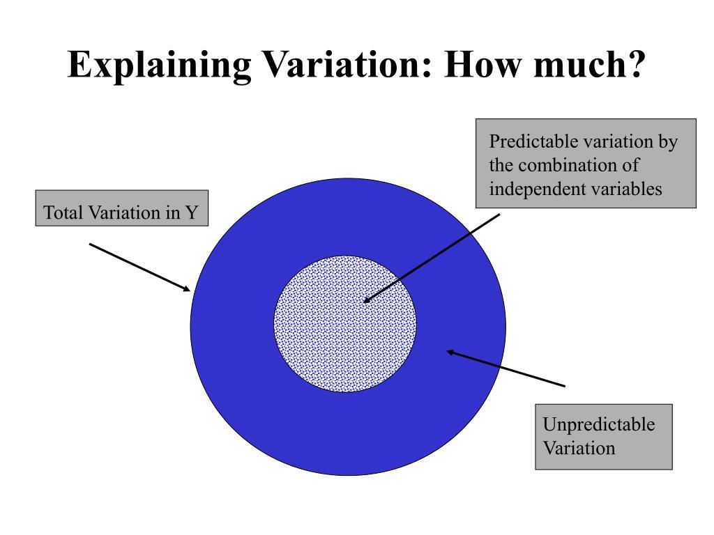 Explaining Variation: How much?