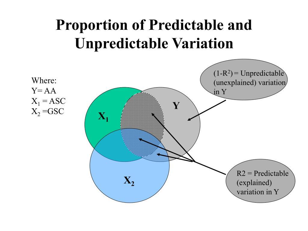 Proportion of Predictable and Unpredictable Variation