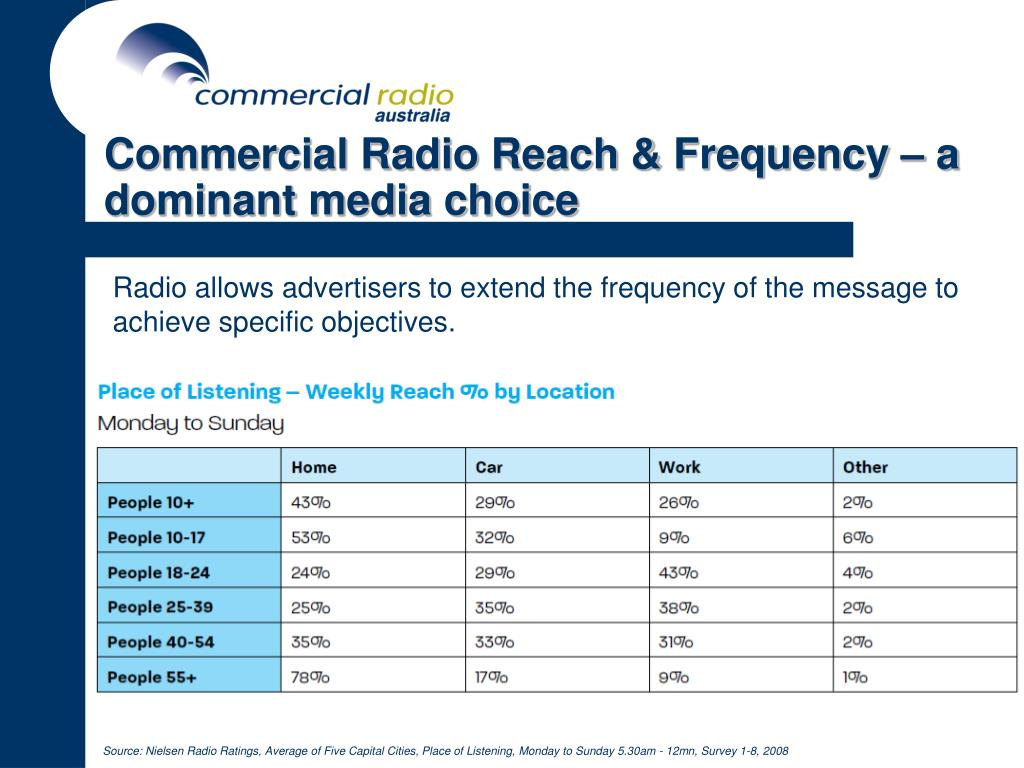 Commercial Radio Reach & Frequency – a dominant media choice