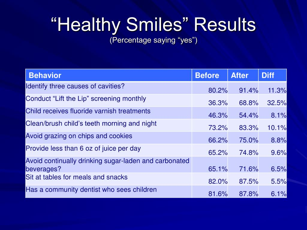 """""""Healthy Smiles"""" Results"""
