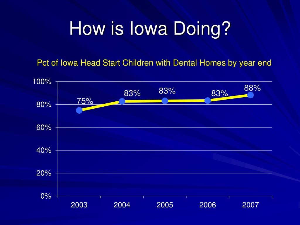 How is Iowa Doing?