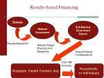 results based financing