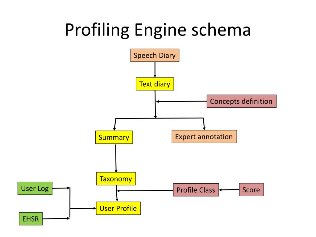 Profiling Engine schema