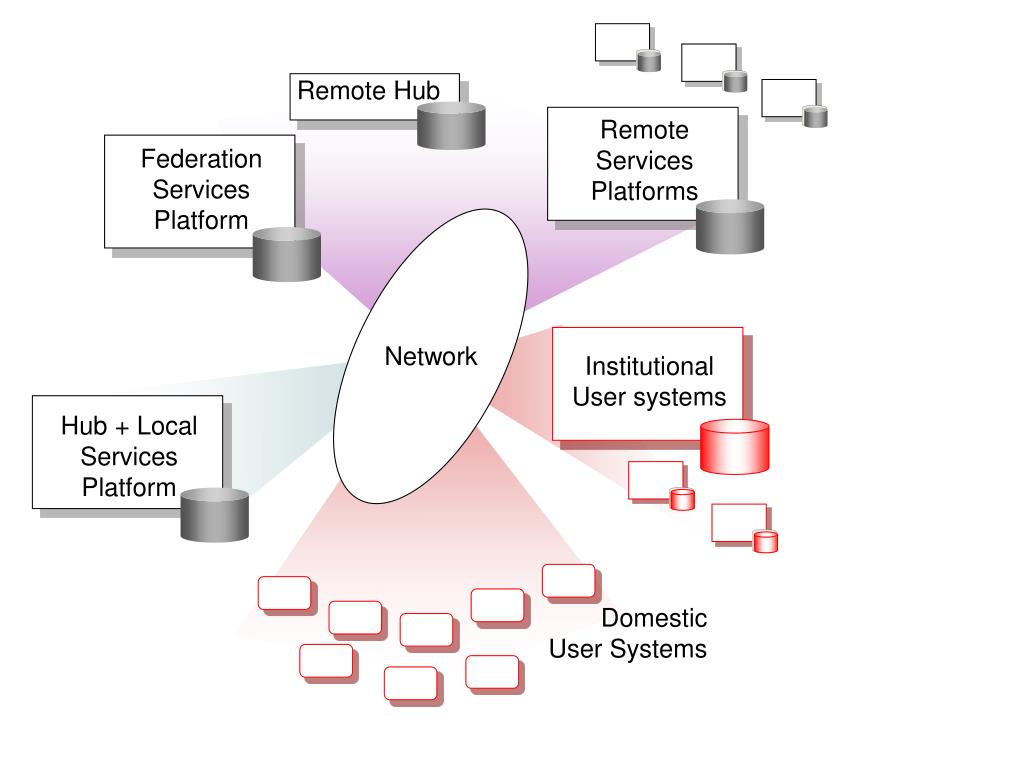 Federation Services Platform