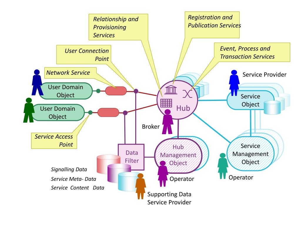 Relationship and Provisioning Services