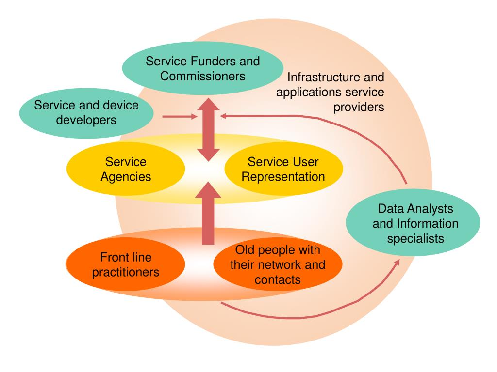 Service Funders and Commissioners