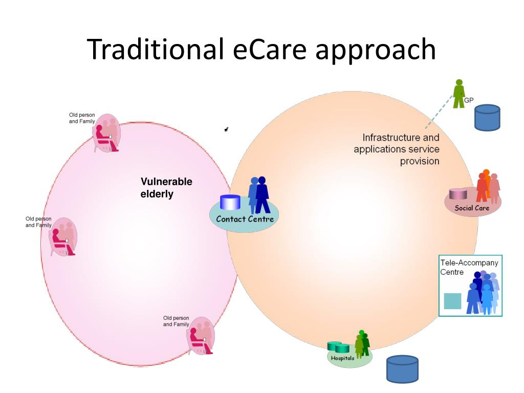 Traditional eCare approach