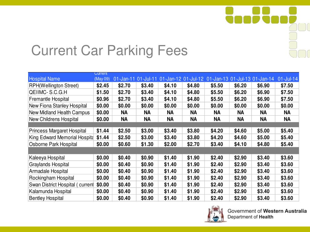 Current Car Parking Fees