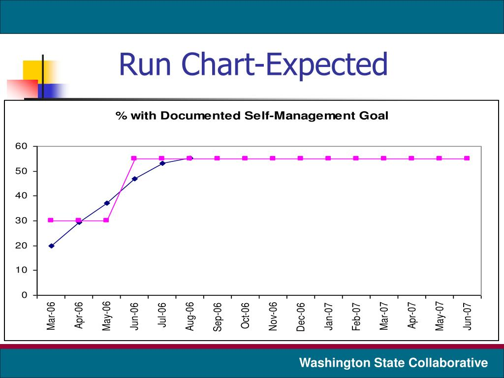 Run Chart-Expected