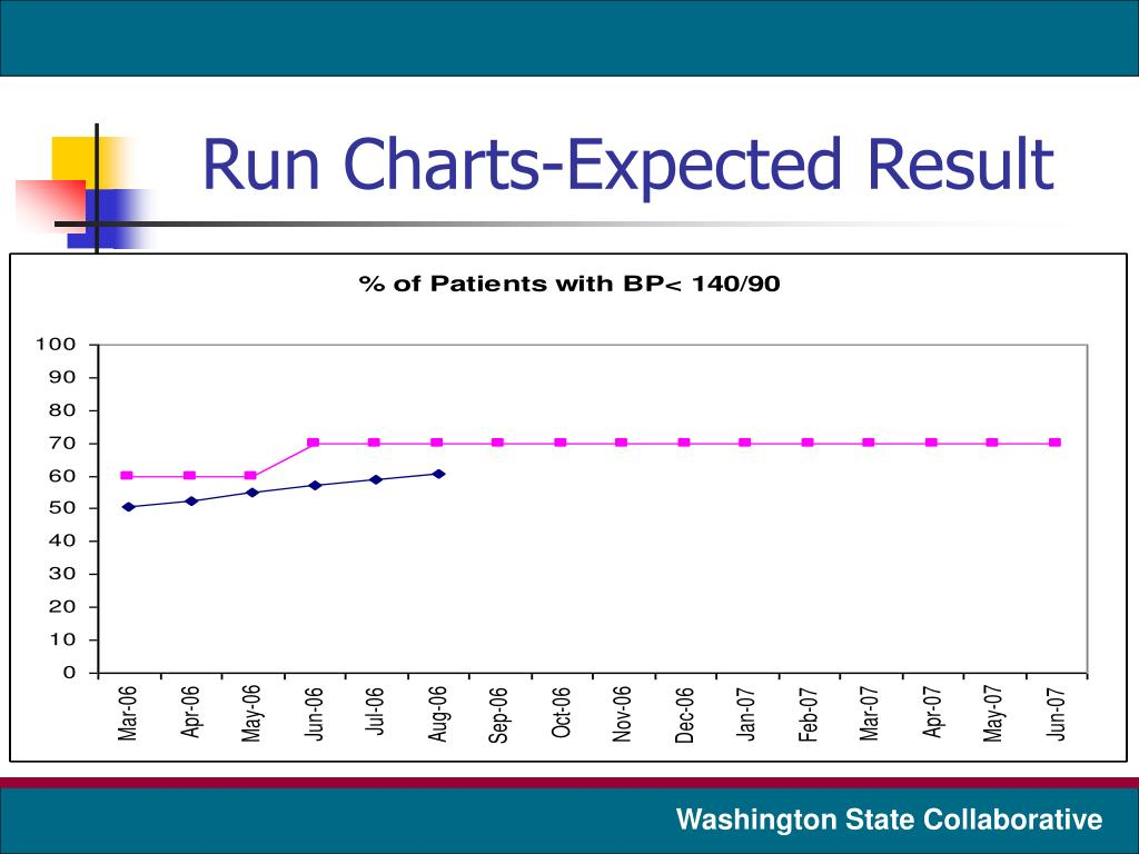 Run Charts-Expected Result