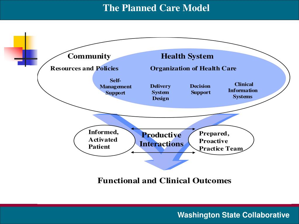 The Planned Care Model