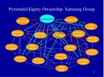 pyramidal equity ownership samsung group