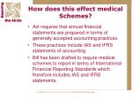 how does this effect medical schemes