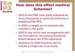 how does this effect medical schemes9