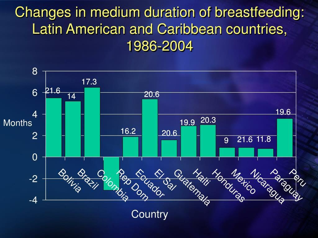 Changes in medium duration of breastfeeding:
