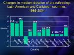 changes in medium duration of breastfeeding latin american and caribbean countries 1986 2004