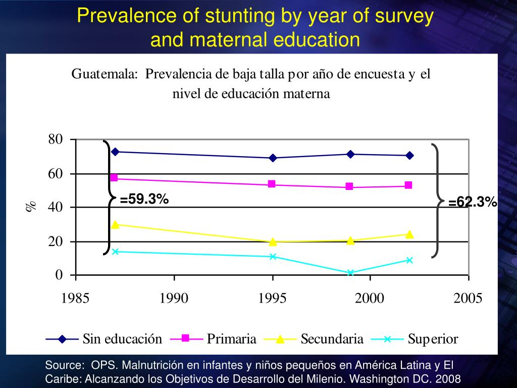 Prevalence of stunting by year of survey