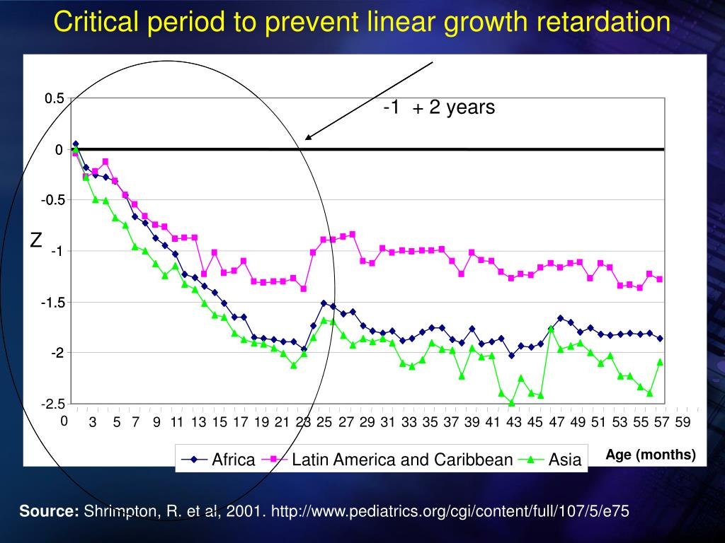 Critical period to prevent linear growth retardation