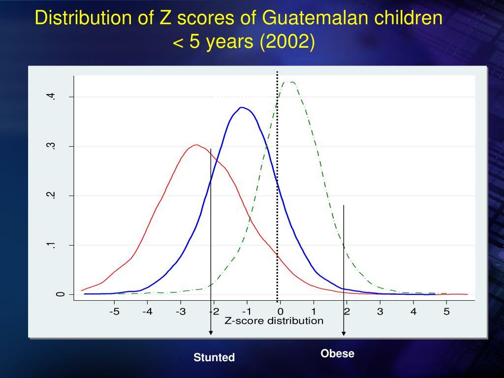 Distribution of Z scores of Guatemalan children