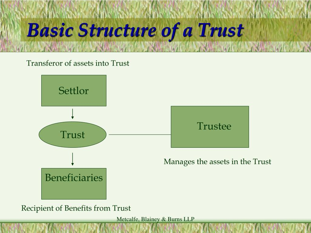 Basic Structure of a Trust