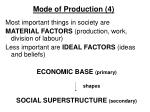 mode of production 4