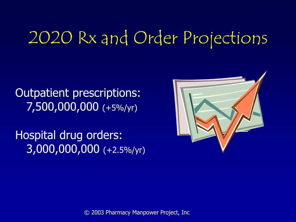 2020 Rx and Order Projections