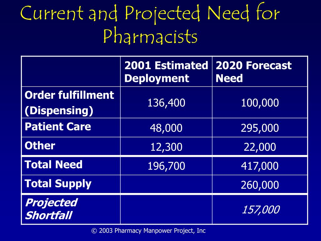 Current and Projected Need for Pharmacists