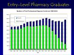 entry level pharmacy graduates