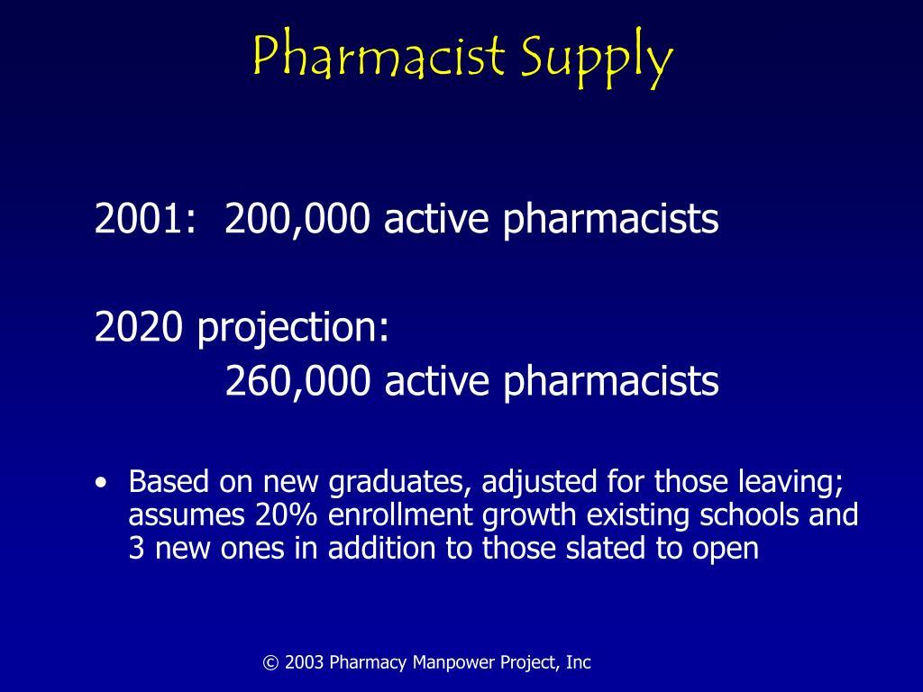Pharmacist Supply